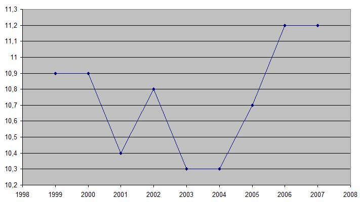 Uitwerkingen Vmbo 2 H9 4  Lijndiagram