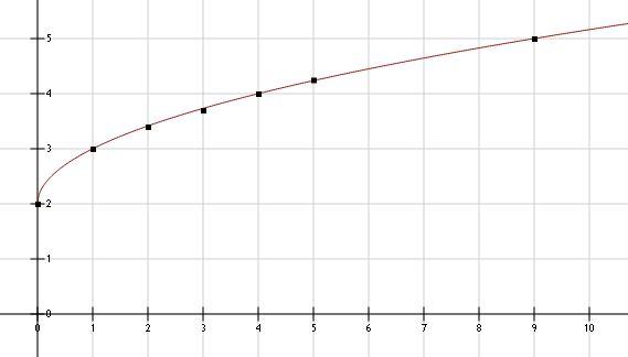 Wiskunde antwoorden