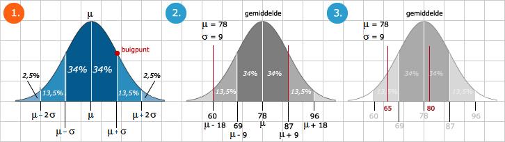 wiskunde bijles breda
