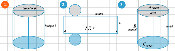 cc6905fd8e1 Oppervlakte cilinder berekenen - Wiskunde.net